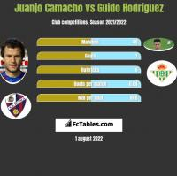 Juanjo Camacho vs Guido Rodriguez h2h player stats