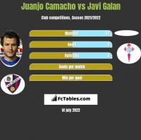 Juanjo Camacho vs Javi Galan h2h player stats