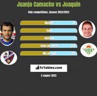 Juanjo Camacho vs Joaquin h2h player stats