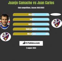 Juanjo Camacho vs Juan Carlos h2h player stats