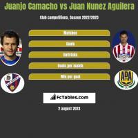Juanjo Camacho vs Juan Nunez Aguilera h2h player stats