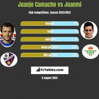 Juanjo Camacho vs Juanmi h2h player stats
