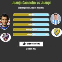 Juanjo Camacho vs Juanpi h2h player stats