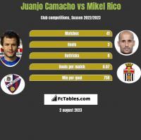 Juanjo Camacho vs Mikel Rico h2h player stats