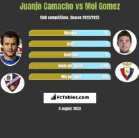 Juanjo Camacho vs Moi Gomez h2h player stats