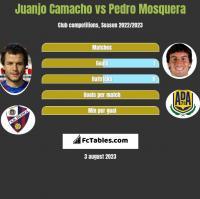 Juanjo Camacho vs Pedro Mosquera h2h player stats