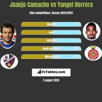 Juanjo Camacho vs Yangel Herrera h2h player stats