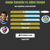 Juanjo Camacho vs Jaime Seoane h2h player stats