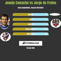 Juanjo Camacho vs Jorge de Frutos h2h player stats