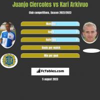 Juanjo Ciercoles vs Kari Arkivuo h2h player stats