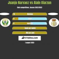 Juanjo Narvaez vs Alain Oiarzun h2h player stats