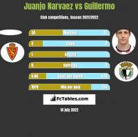 Juanjo Narvaez vs Guillermo h2h player stats