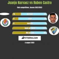 Juanjo Narvaez vs Ruben Castro h2h player stats