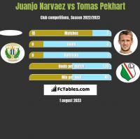 Juanjo Narvaez vs Tomas Pekhart h2h player stats
