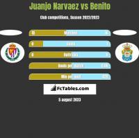 Juanjo Narvaez vs Benito h2h player stats
