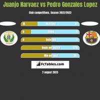 Juanjo Narvaez vs Pedro Gonzales Lopez h2h player stats
