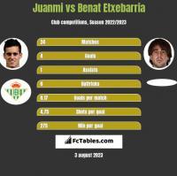 Juanmi vs Benat Etxebarria h2h player stats