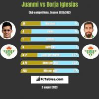 Juanmi vs Borja Iglesias h2h player stats