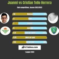 Juanmi vs Cristian Tello h2h player stats
