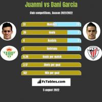 Juanmi vs Dani Garcia h2h player stats