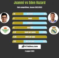 Juanmi vs Eden Hazard h2h player stats