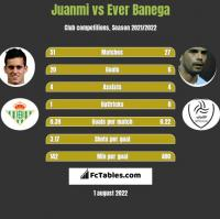 Juanmi vs Ever Banega h2h player stats