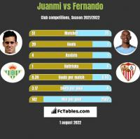Juanmi vs Fernando h2h player stats