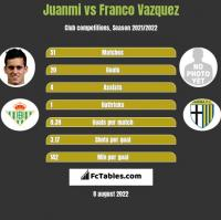 Juanmi vs Franco Vazquez h2h player stats