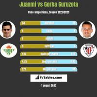 Juanmi vs Gorka Guruzeta h2h player stats