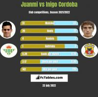 Juanmi vs Inigo Cordoba h2h player stats