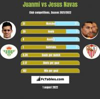 Juanmi vs Jesus Navas h2h player stats