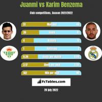 Juanmi vs Karim Benzema h2h player stats