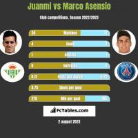 Juanmi vs Marco Asensio h2h player stats