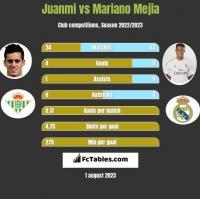 Juanmi vs Mariano Mejia h2h player stats