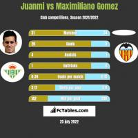 Juanmi vs Maximiliano Gomez h2h player stats