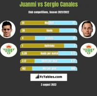 Juanmi vs Sergio Canales h2h player stats