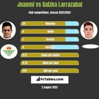 Juanmi vs Gaizka Larrazabal h2h player stats