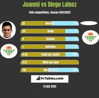 Juanmi vs Diego Lainez h2h player stats