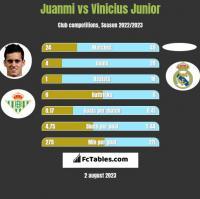 Juanmi vs Vinicius Junior h2h player stats