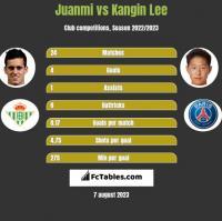 Juanmi vs Kangin Lee h2h player stats