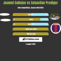 Juanmi Callejon vs Sebastian Prediger h2h player stats