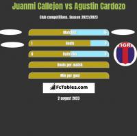 Juanmi Callejon vs Agustin Cardozo h2h player stats