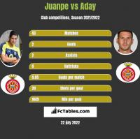 Juanpe vs Aday h2h player stats
