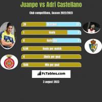 Juanpe vs Adri Castellano h2h player stats