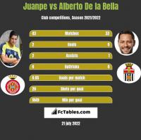 Juanpe vs Alberto De la Bella h2h player stats