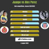 Juanpe vs Alex Perez h2h player stats