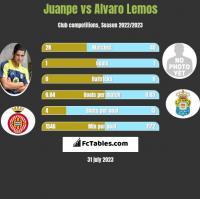 Juanpe vs Alvaro Lemos h2h player stats