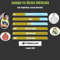 Juanpe vs Alvaro Odriozola h2h player stats