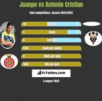 Juanpe vs Antonio Cristian h2h player stats