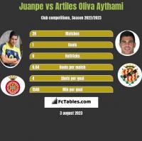 Juanpe vs Artiles Oliva Aythami h2h player stats